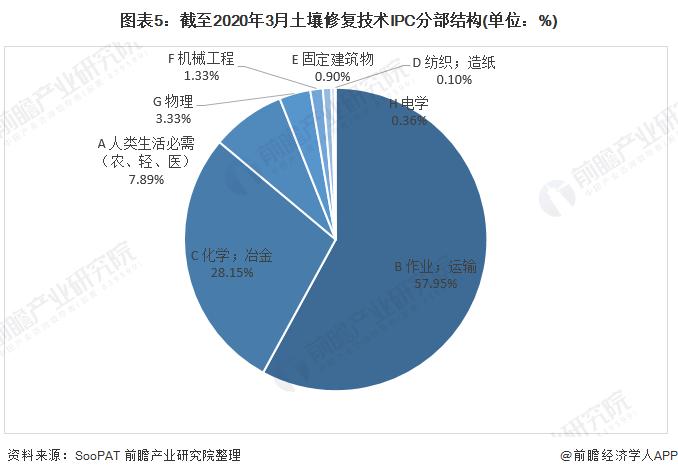 图表5:截至2020年3月土壤修复技术IPC分部结构(单位:%)