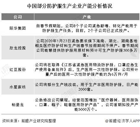 中国部分防护服生产企业产能分析情况