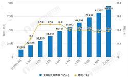2019年前11月中国零售行业市场分析:<em>社会消费品</em><em>零售总额</em>超37万亿元 累计增长8%