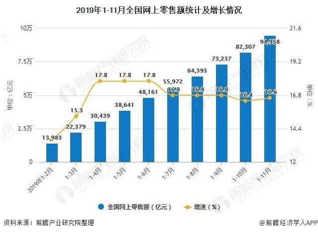 2019年1-11月全国网上零售额统计及增长情况