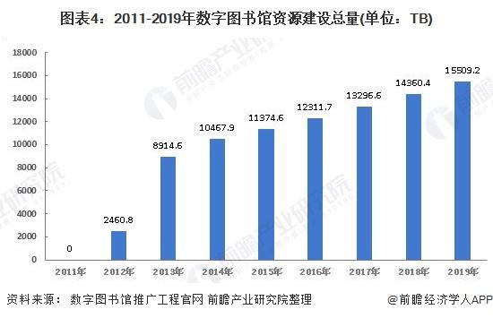 图表4:2011-2019年数字图书馆资源建设总量(单位:TB)