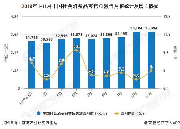 2019年1-11月中国社会消费品零售总额当月值统计及增长情况