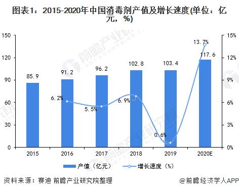 图表1:2015-2020年中国消毒剂产值及增长速度(单位:亿元,%)