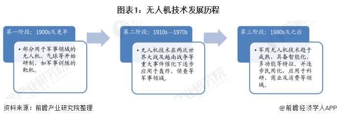 图表1:无人机技术发展历程