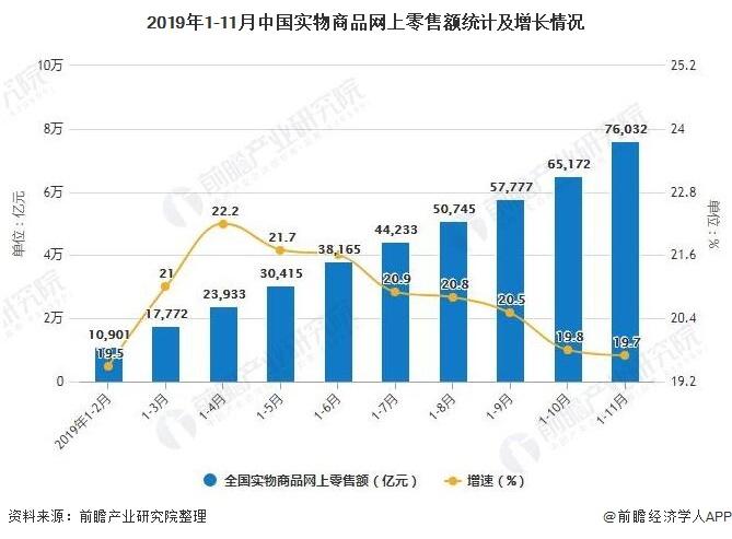 2019年1-11月中国实物商品网上零售额统计及增长情况