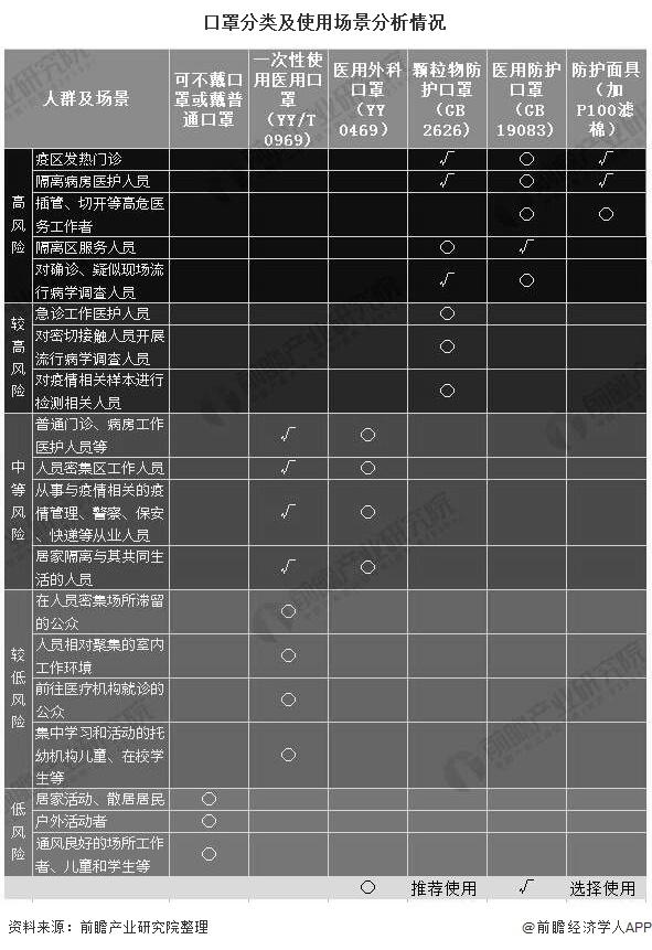 口罩分类及使用场景分析情况