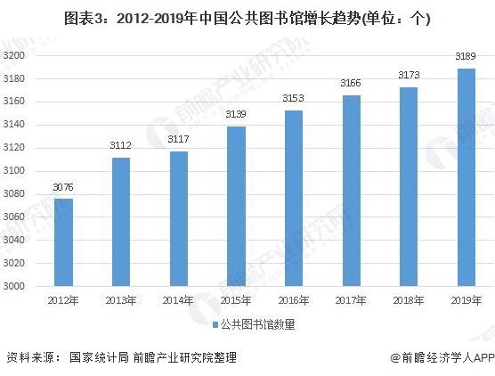 图表3:2012-2019年中国公共图书馆增长趋势(单位:个)