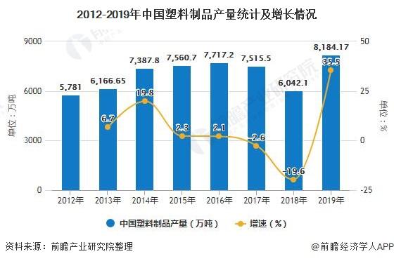 2012-2019年中国塑料制品产量统计及增长情况