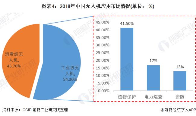图表4:2018年中国无人机应用市场情况(单位: %)