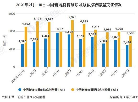 2020年2月1-10日中国新增疫情确诊及疑似病例数量变化情况