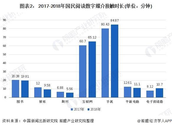 图表2: 2017-2018年国民阅读数字媒介接触时长(单位:分钟)