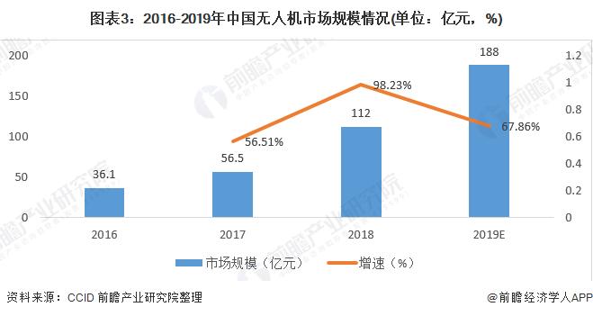 图表3:2016-2019年中国无人机市场规模情况(单位:亿元,%)