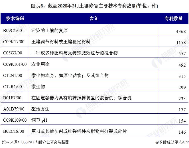 图表6:截至2020年3月土壤修复主要技术专利数量(单位:件)