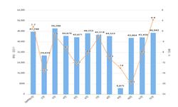 2019年1-12月我国<em>半导体</em>器件出口量及金额增长情况分析
