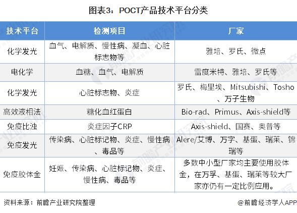 图表3:POCT产品技术平台分类