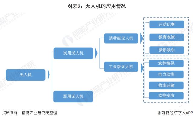 图表2:无人机的应用情况