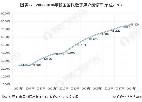 图表1: 2008-2018年我国国民数字媒介阅读率(单位:%)