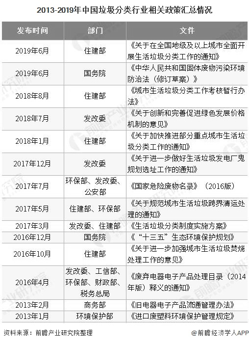 2013-2019年中国垃圾分类行业相关政策汇总情况