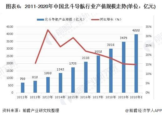 图表6:2011-2020年中国北斗导航行业产值规模走势(单位:亿元)