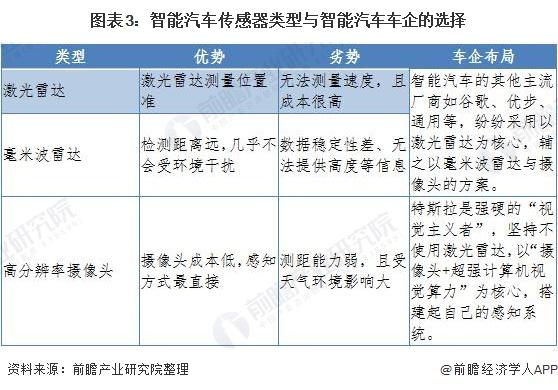图表3:智能汽车传感器类型与智能汽车车企的选择