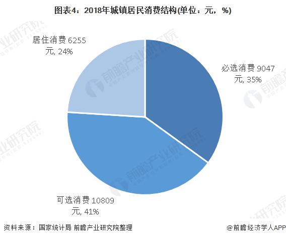 图表4:2018年城镇居民消费结构(单位:元,%)