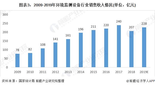 图表3:2009-2019年环境监测设备行业销售收入情况(单位:亿元)
