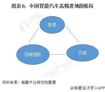 图表6:中国智能汽车高精度地图格局