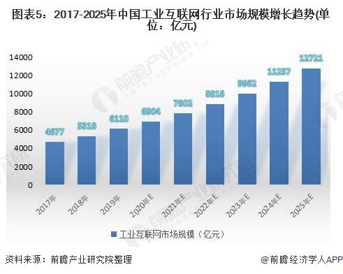 图表5:2017-2025年中国工业互联网行业市场规模增长趋势(单位:亿元)