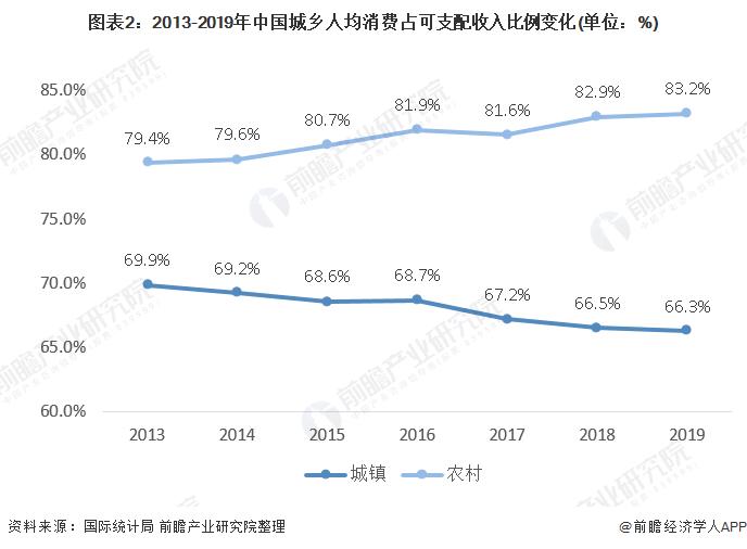 图表2:2013-2019年中国城乡人均消费占可支配收入比例变化(单位:%)