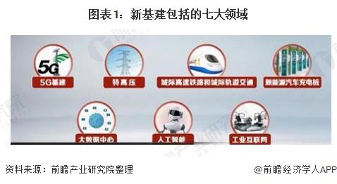 图表1:新基建包括的七大领域