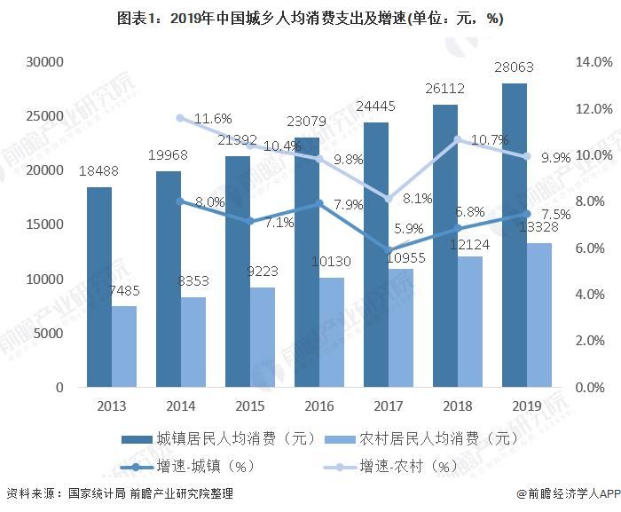 图表1:2019年中国城乡人均消费支出及增速(单位:元,%)