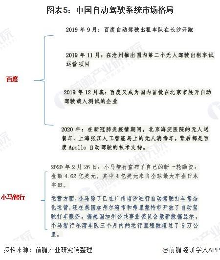 图表5:中国自动驾驶系统市场格局