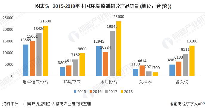 图表5:2015-2018年中国环境监测细分产品销量(单位:台(套))
