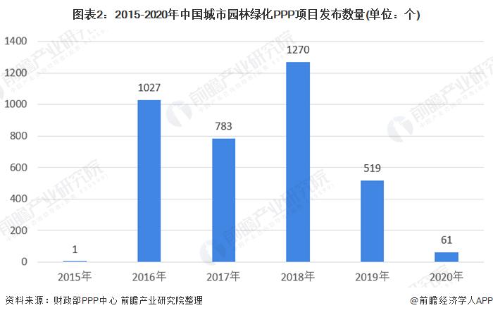 图表2:2015-2020年中国城市园林绿化PPP项目发布数量(单位:个)