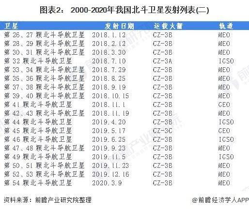 图表2: 2000-2020年我国北斗卫星发射列表(二)