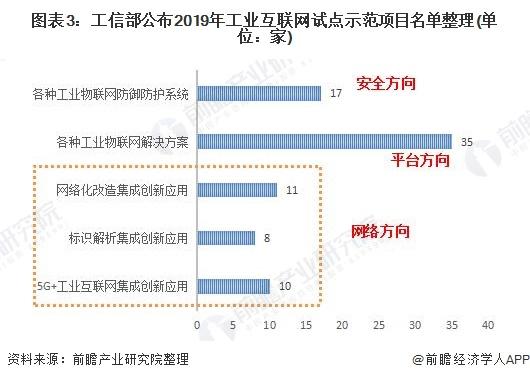 图表3:工信部公布2019年工业互联网试点示范项目名单整理(单位:家)