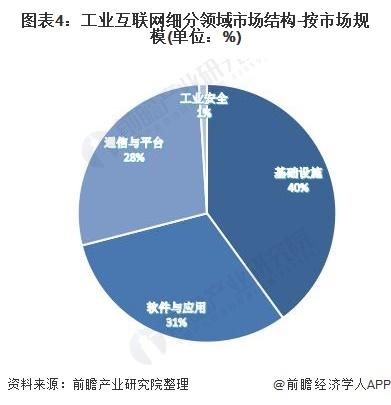 图表4:工业互联网细分领域市场结构-按市场规模(单位:%)