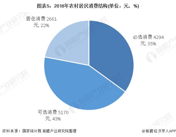 图表5:2018年农村居民消费结构(单位:元,%)