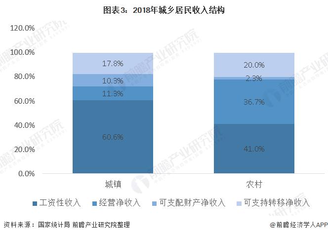 图表3:2018年城乡居民收入结构