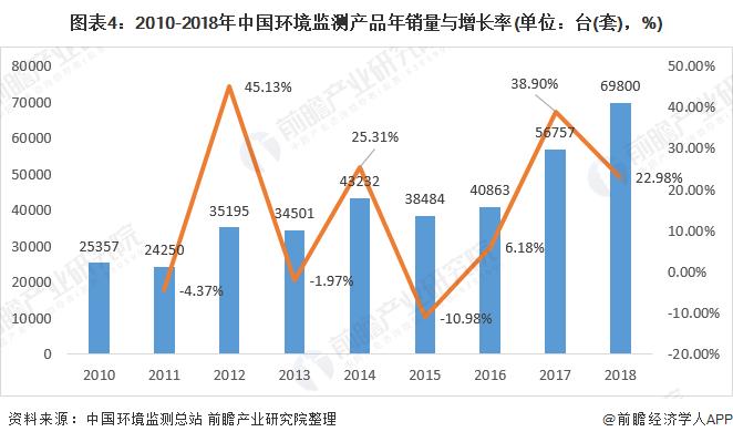 图表4:2010-2018年中国环境监测产品年销量与增长率(单位:台(套),%)