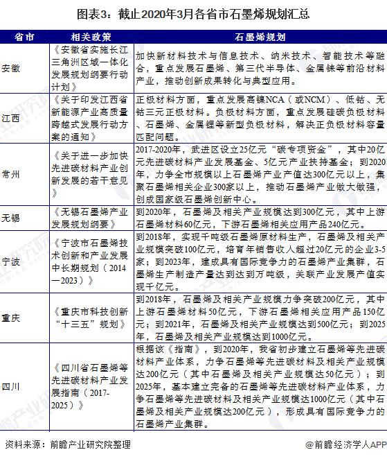 图表3:截止2020年3月各省市石墨烯规划汇总