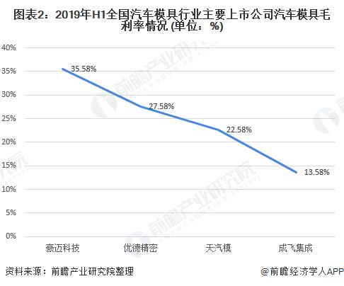 图表2:2019年H1全国汽车模具行业主要上市公司汽车模具毛利率情况 (单位:%)