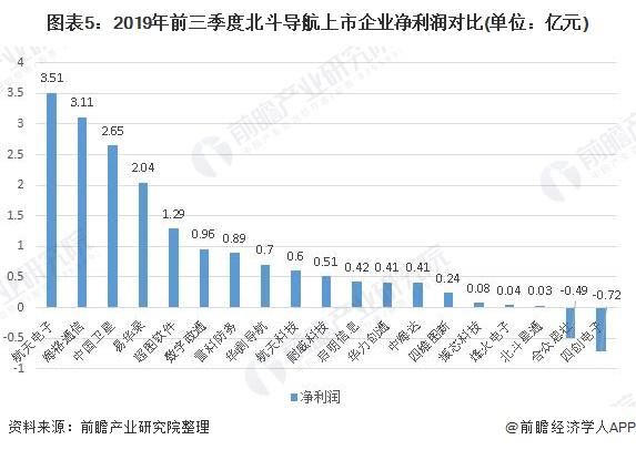 图表5:2019年前三季度北斗导航上市企业净利润对比(单位:亿元)