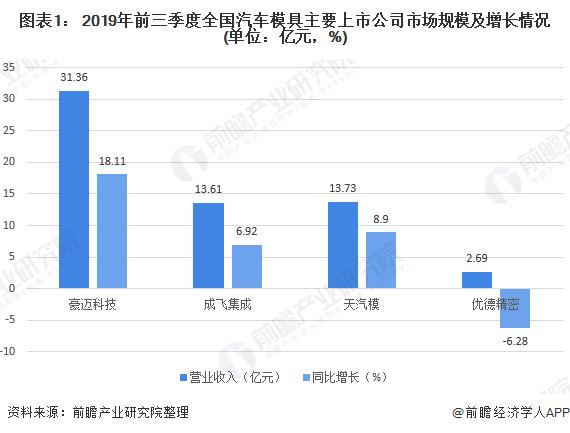 图表1: 2019年前三季度全国汽车模具主要上市公司市场规模及增长情况(单位:亿元,%)