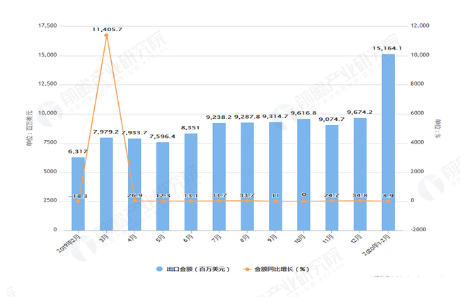 2020年1-2月前我国集成电路出口量及金额增长表