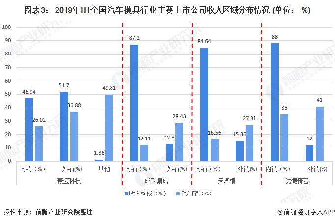 图表3: 2019年H1全国汽车模具行业主要上市公司收入区域分布情况 (单位: %)