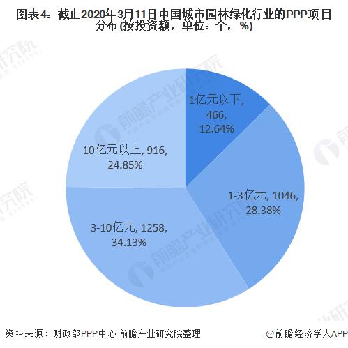图表4:截止2020年3月11日中国城市园林绿化行业的PPP项目分布(按投资额,单位:个,%)