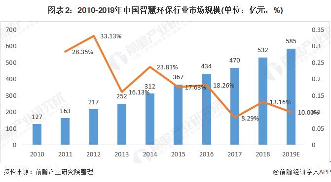 图表2:2010-2019年中国智慧环保行业市场规模(单位:亿元,%)