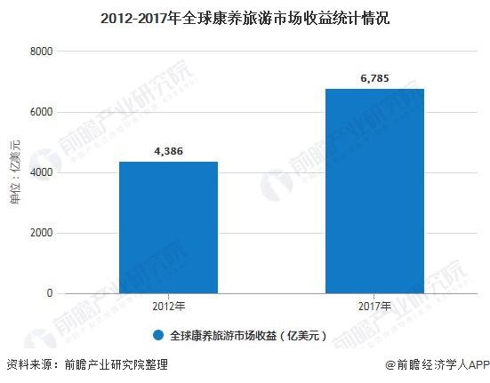2012-2017年全球康养旅游市场收益统计情况