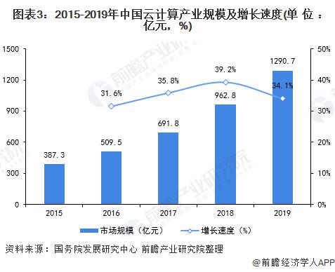 图表3:2015-2019年中国云计算产业规模及增长速度(单位:亿元,%)